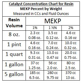 catalyst chart small